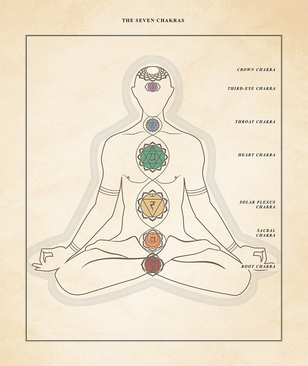 7-chakra-stones-diagram
