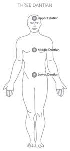 three-dantian-illustration