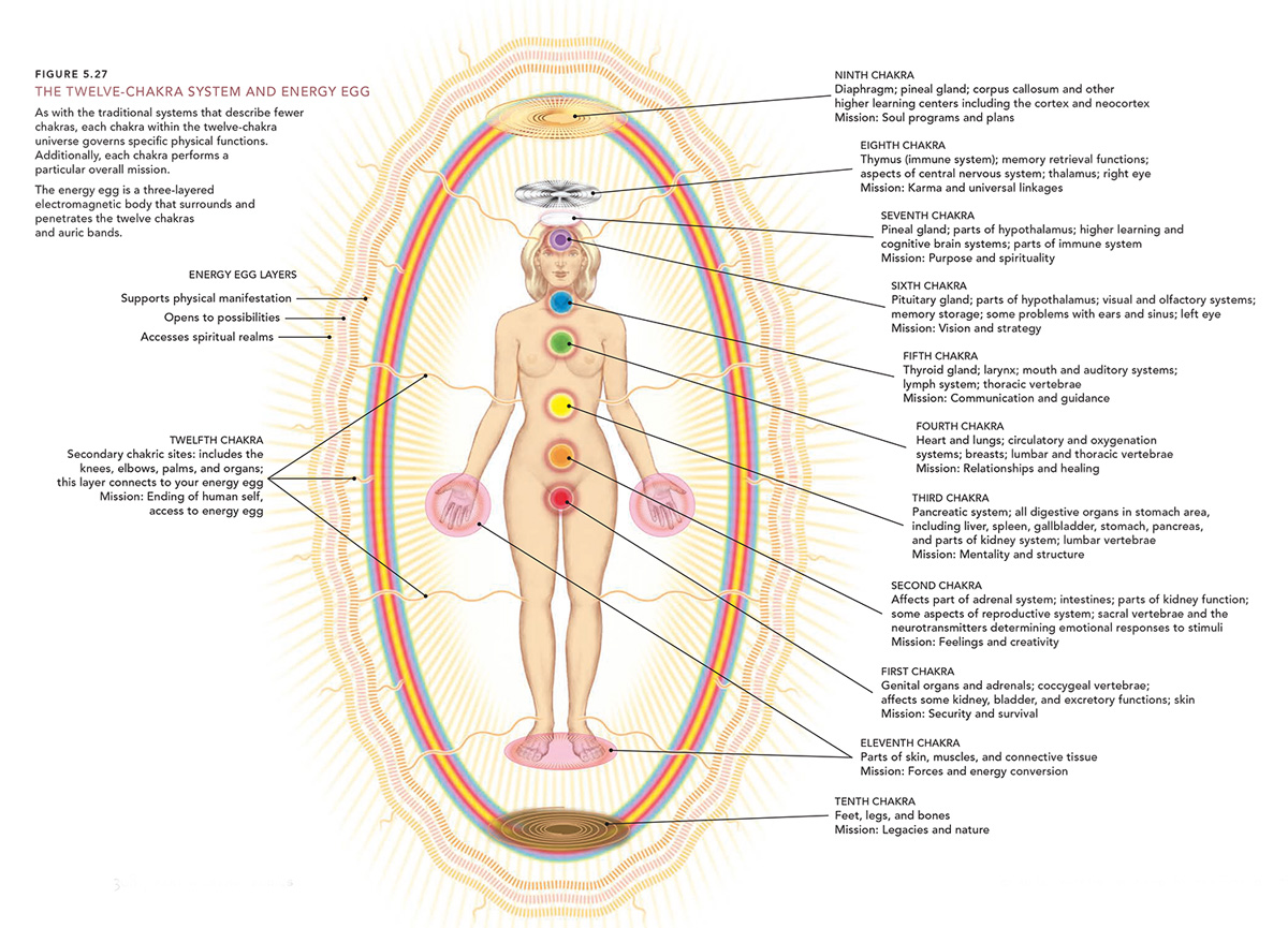 spiritual-food-and-the-chakras-diagram