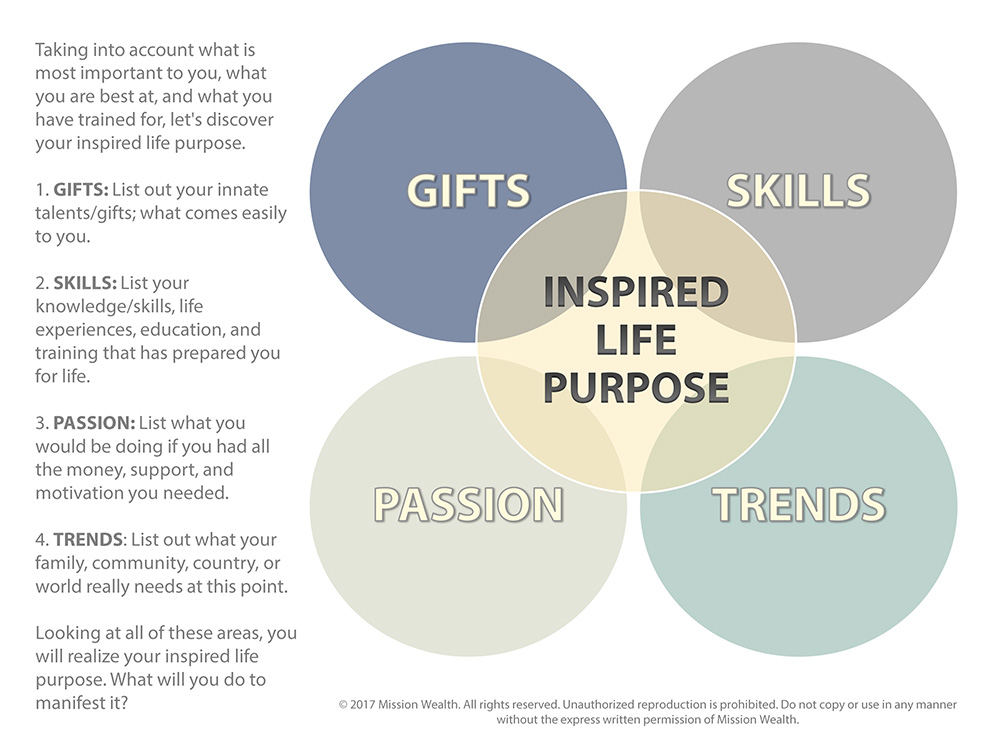 Inspired Life Purpose Assesment