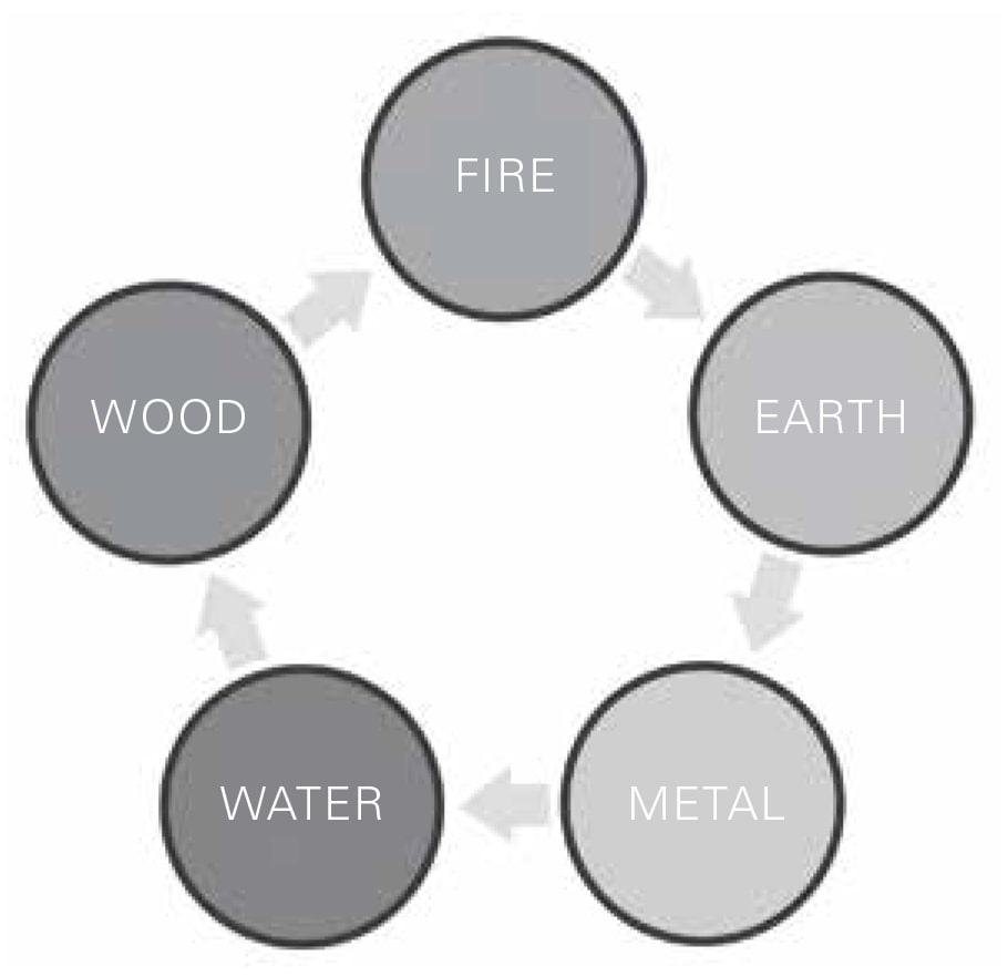 Figura 410 Gerando ou nutrindo o ciclo