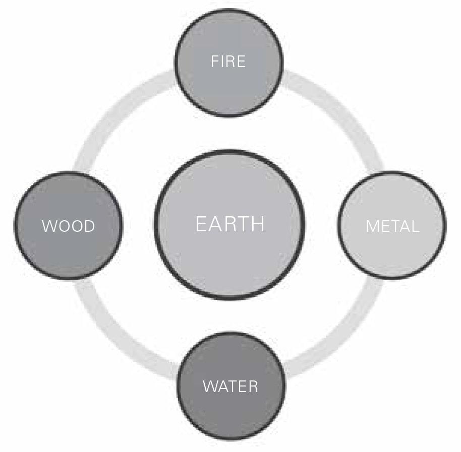 Figura 47 Cinco elementos