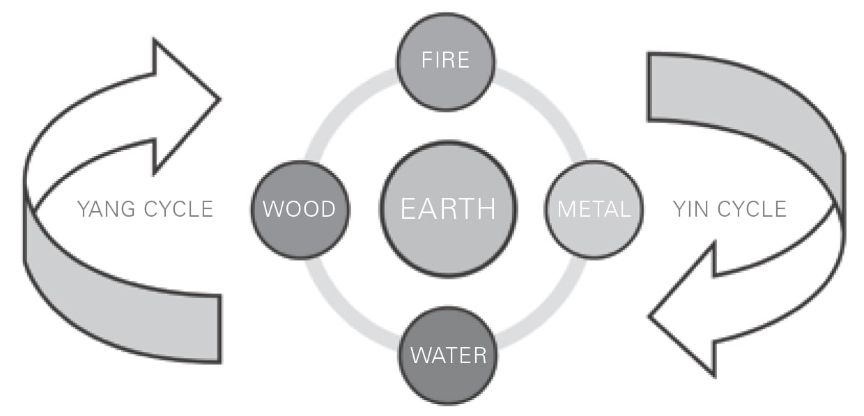 Figura 48 Cinco elementos Yin Yang