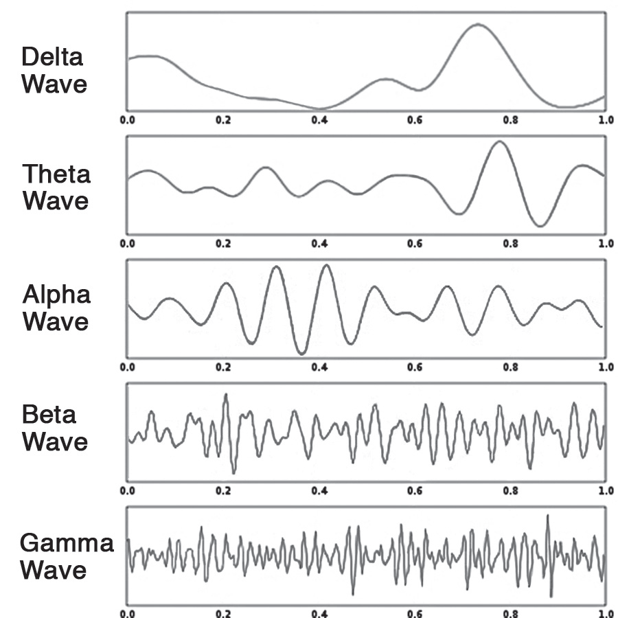 brain-wave-frequencies